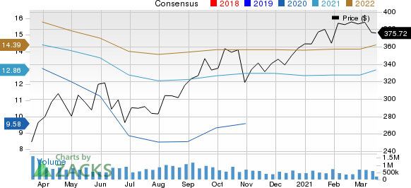 The Cooper Companies, Inc. Price and Consensus