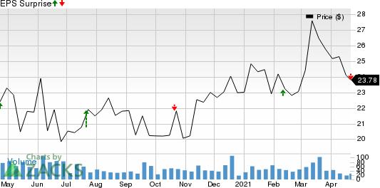 Farmers & Merchants Bancorp Inc. Price and EPS Surprise