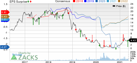 Centennial Resource Development, Inc. Price, Consensus and EPS Surprise