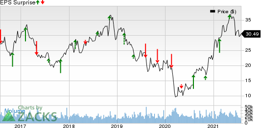 The Mosaic Company Price and EPS Surprise