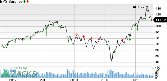 Eastman Chemical Company Price and EPS Surprise