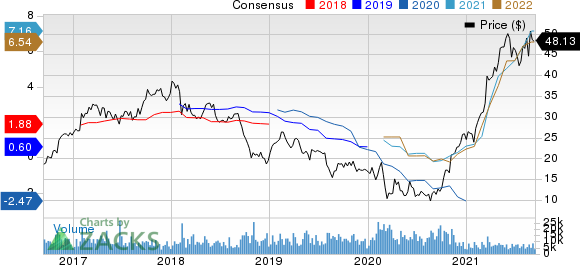 Olin Corporation Price and Consensus
