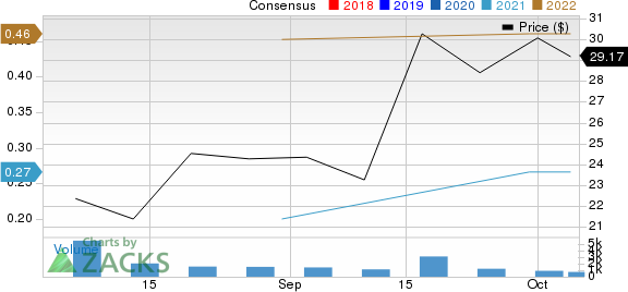 European Wax Center, Inc. Price and Consensus