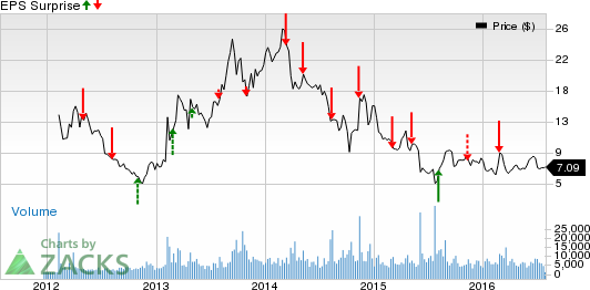 Czr stock options