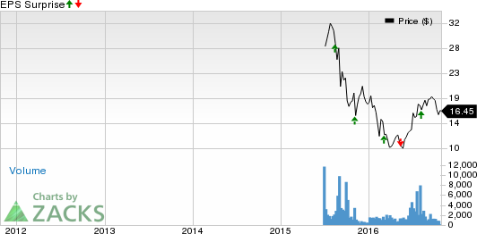 Will Teladoc (TDOC) Show Any Improvement in Q3 Earnings?