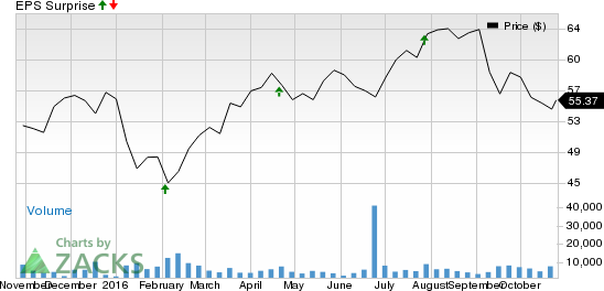 Why Fortune Brands Home & Security (FBHS) Might Surprise This Earnings Season