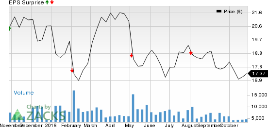 Pitney Bowes (PBI) Q3 Earnings: Stock Likely to Disappoint?