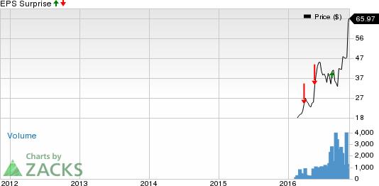 Drug Stocks Q3 Earnings Roster for Nov 10: AVXS, GBT & BPMC