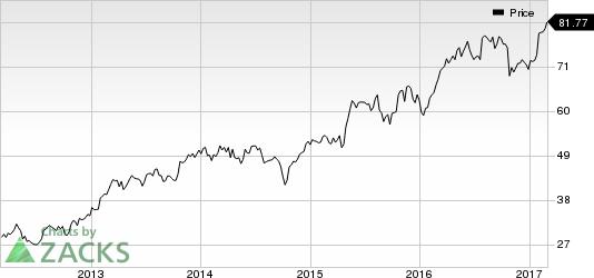 Avery Dennison Corporation Price