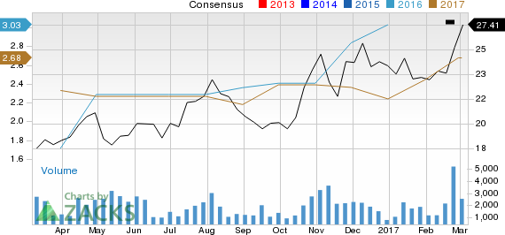 Is Ternium (TX) Stock a Solid Choice Right Now?