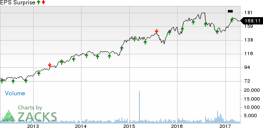 Will Henry Schein (HSIC) Deliver a Surprise in Q1 Earnings?