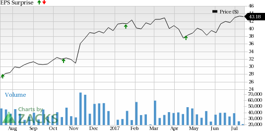 Why Earnings Season Could Be Great for The Charles Schwab (SCHW)