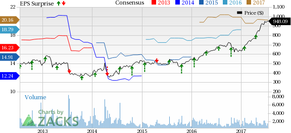 Will Intuitive Surgical (ISRG) Surprise in Q2 Earnings?