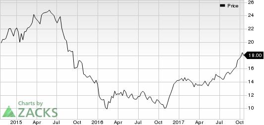 La Quinta Holdings Inc. Price