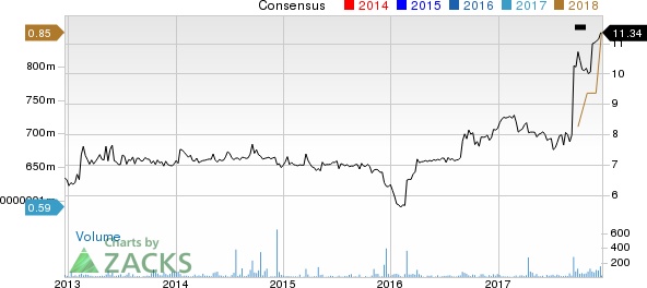 BRT Realty Trust Price and Consensus