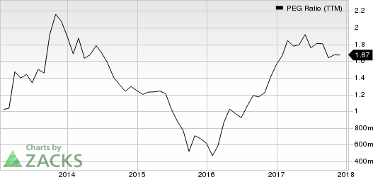 Huntsman Corporation PEG Ratio (TTM)