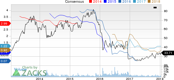 Lions Gate Entertainment Corporation Price and Consensus