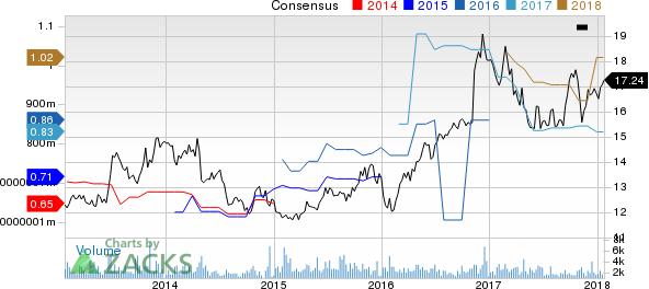 Northwest Bancshares, Inc. Price and Consensus