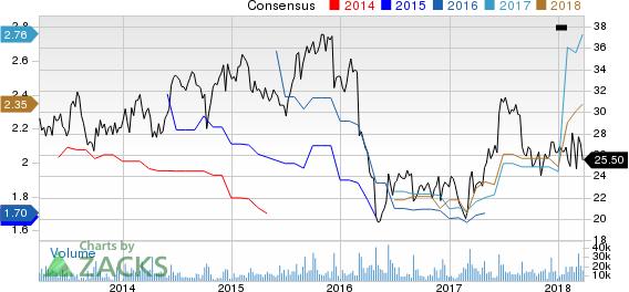 H&R Block, Inc. Price and Consensus