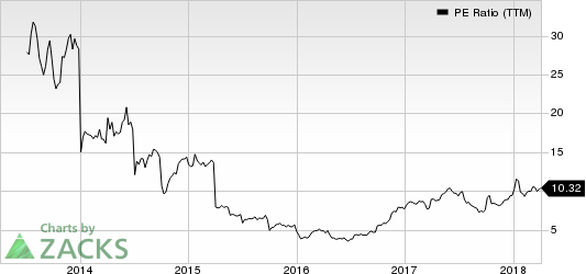 United Continental Holdings, Inc. PE Ratio (TTM)