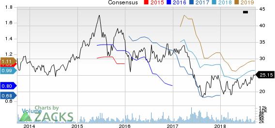 IMAX Corporation Price and Consensus