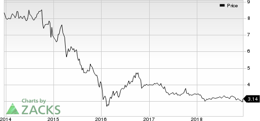 KCAP Financial, Inc. Price