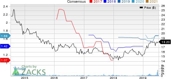 Ellington Financial LLC Price and Consensus