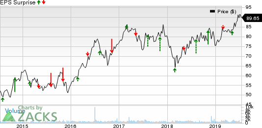 Southwest Gas Corporation Price and EPS Surprise