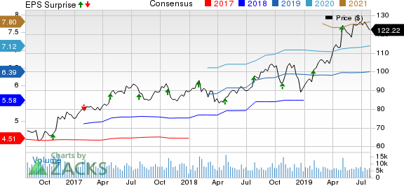 Ingersoll-Rand PLC (Ireland) Price, Consensus and EPS Surprise