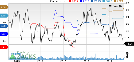 Hollysys Automation Technologies, Ltd. Price and Consensus