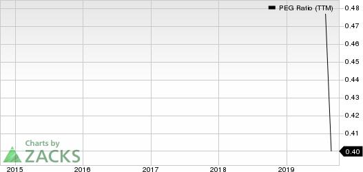 NetSol Technologies Inc. PEG Ratio (TTM)