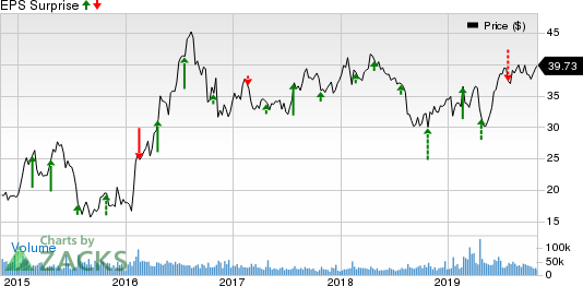 Newmont Mining Corporation Price and EPS Surprise