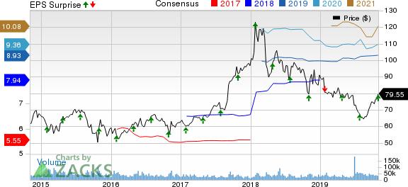 AbbVie Inc. Price, Consensus and EPS Surprise