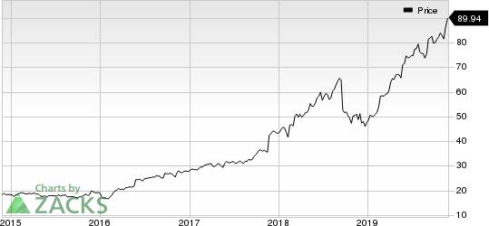Copart, Inc. Price