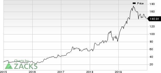 Veeva Systems Inc. Price