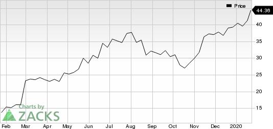 Sea Limited Sponsored ADR Price