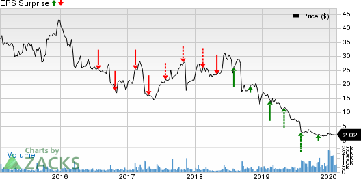 Acorda Therapeutics, Inc. Price and EPS Surprise