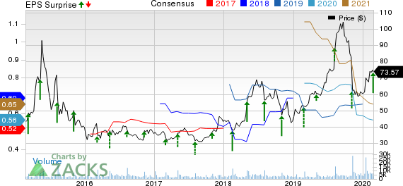Shake Shack, Inc. Price, Consensus and EPS Surprise
