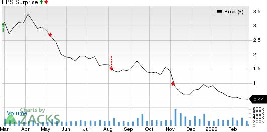 Chesapeake Energy Corporation Price and EPS Surprise