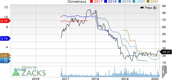 Adient PLC Price and Consensus