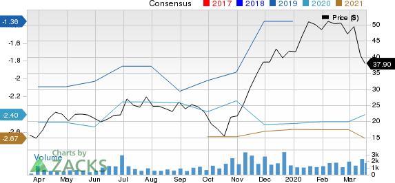 Arvinas, Inc. Price and Consensus