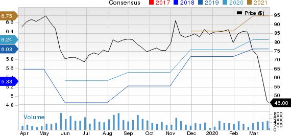 ePlus inc. Price and Consensus