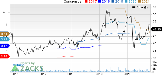 Verint Systems Inc. Price and Consensus