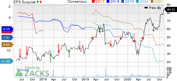 Biohaven Pharmaceutical Holding Company Ltd. Price, Consensus and EPS Surprise