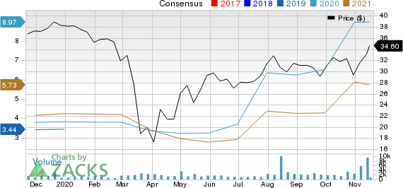 Flagstar Bancorp, Inc. Price and Consensus