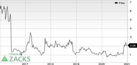 Infinity Pharmaceuticals, Inc. Price