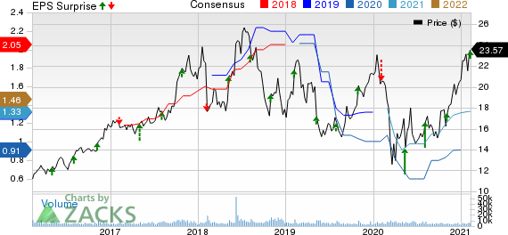 Vishay Intertechnology, Inc. Price, Consensus and EPS Surprise