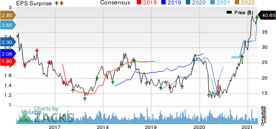 Buckle, Inc. The Price, Consensus and EPS Surprise