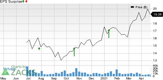 Albertsons Companies, Inc. Price and EPS Surprise