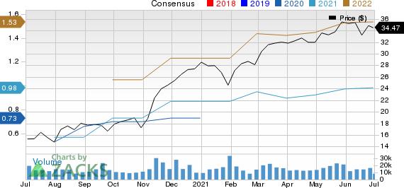 Howmet Aerospace Inc. Price and Consensus